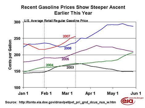 Twip_gasoline_prices_20032006