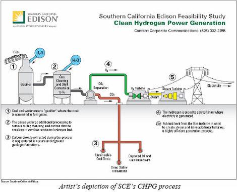 So_calif_ed_chpg_process