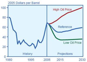 Liquids_prices