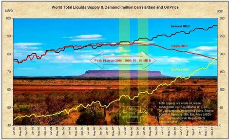 Tod_liquids_supply_demand_and_oil_p