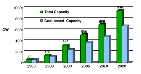 Capacity_of_power_plants_in_china