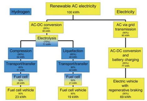 Hydrogen_vs_normal_power_generation_char