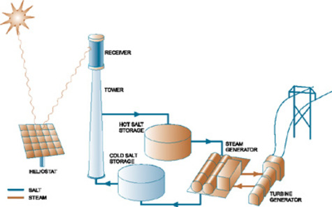 Solar Thermal Power Plant Diagram