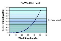 Pacwind_powercurve