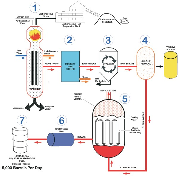 Coal_liquefaction