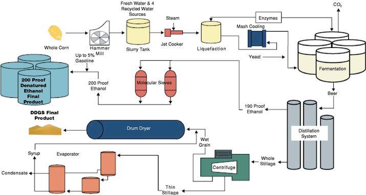 The Energy Blog: Ethanol